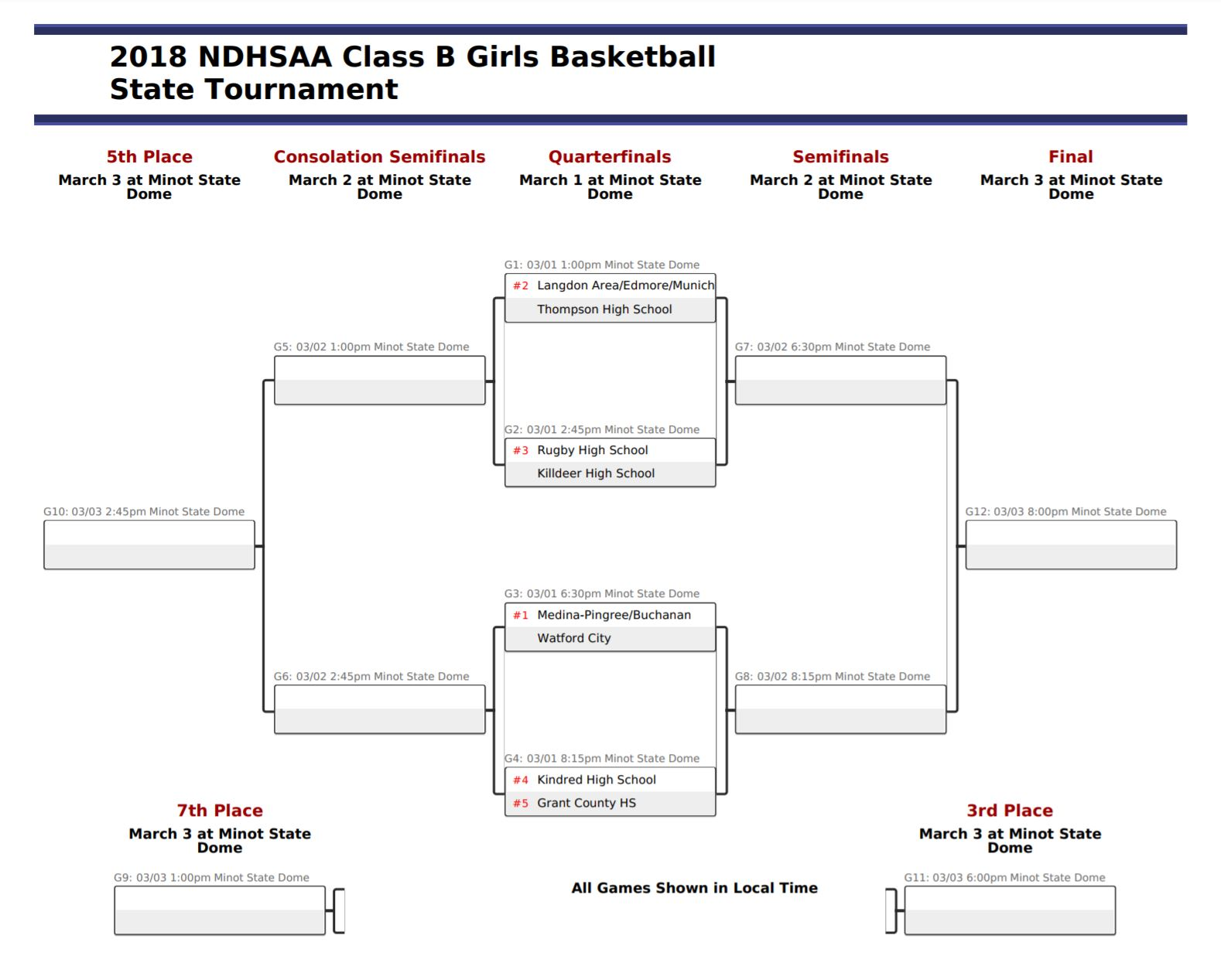 2018 NDHSAA Class B Girls Basketball State Tournament Bracket