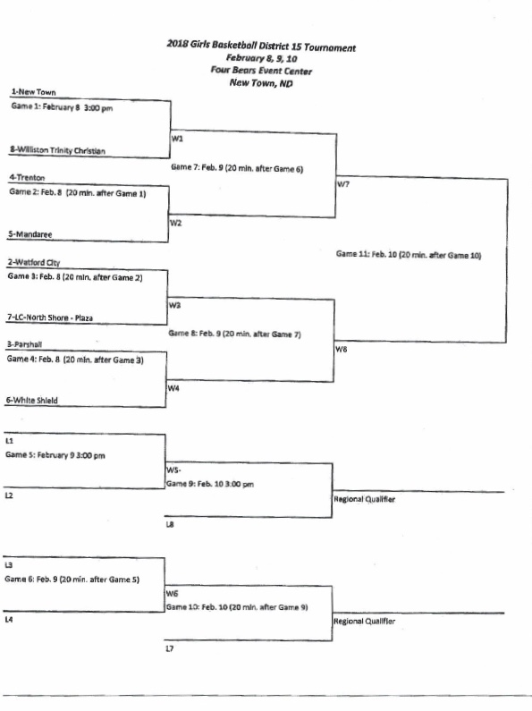 North Dakota District 15 Girls Basketball Tournament (2018)