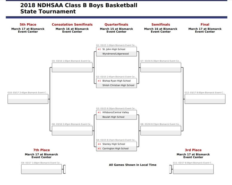 2018 Class B Boys Basketball Tournament Bracket