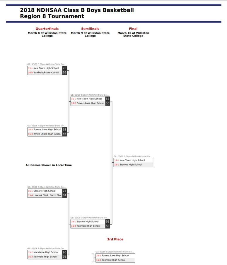 Region 8 Bracket updated Round 3