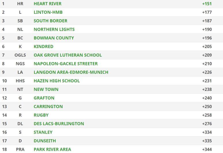 North Dakota Class B Girls Golf Scores (Team)