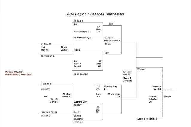 Region7 Baseball Bracket Day 1 2018